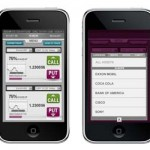 Binary Options Brokers and Mobile Platform
